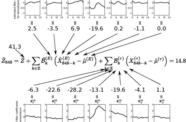 Functional Lagged Regression with Sparse Noisy Observations
